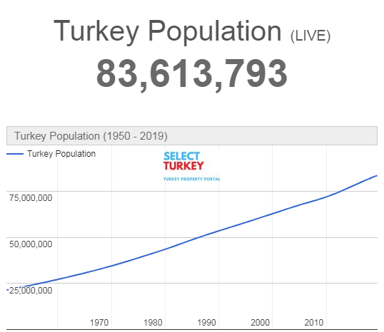 Is buying property in Turkey a good investment?